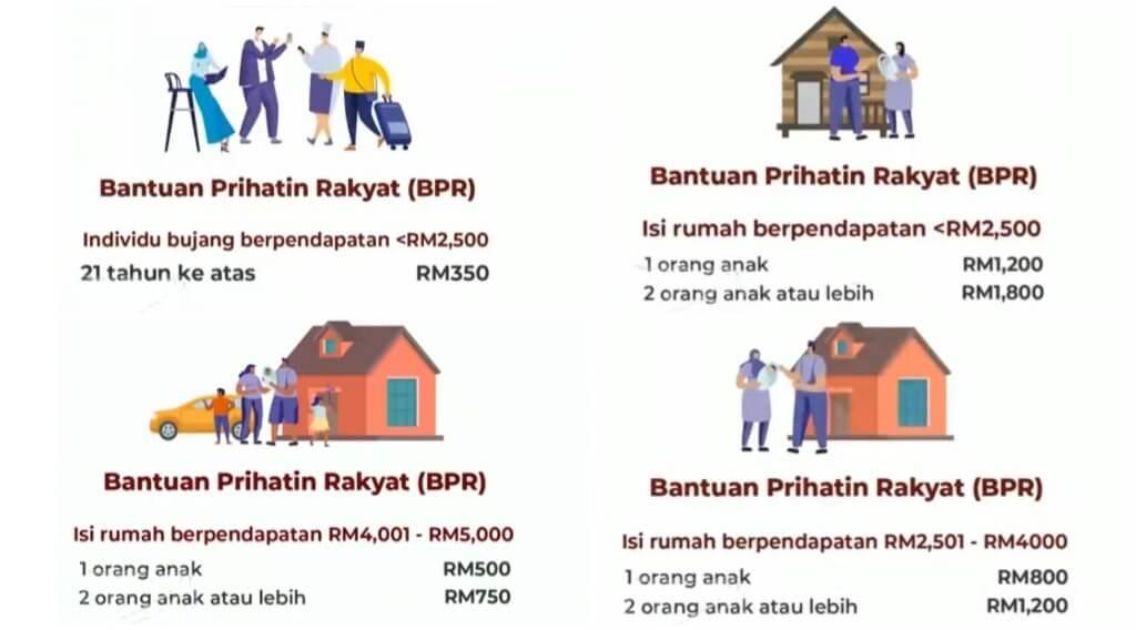 jumlah bantuan kategori BPR-2021 (1)